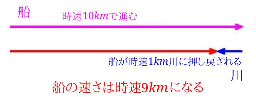 流水算速さの計算(川上)