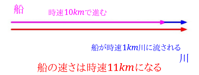 流水算速さの計算(川下)