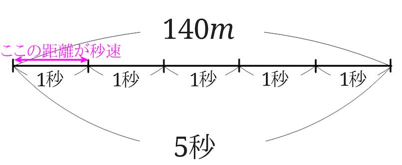 時速 求め 方 【Excel】エクセルで距離(位置)と時間から速度計算をする方法【速さ...