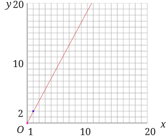 比例のグラフ 誤り