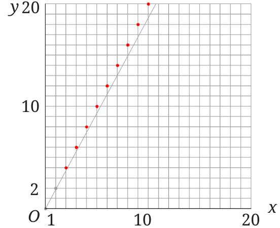 比例のグラフ 誤りの根拠