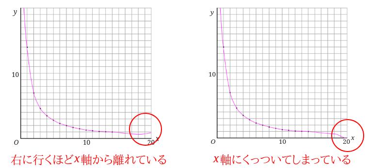 x軸に関連した反比例のグラフのダメな例