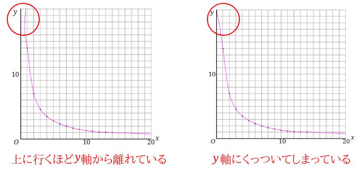 y軸に関連した反比例のグラフのダメな例