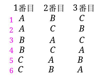 順列(並び方)を全部書き出した表