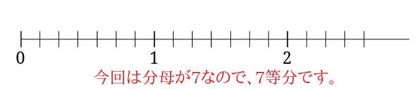数直線を7等分