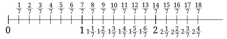 数直線で帯分数と仮分数の関係を理解