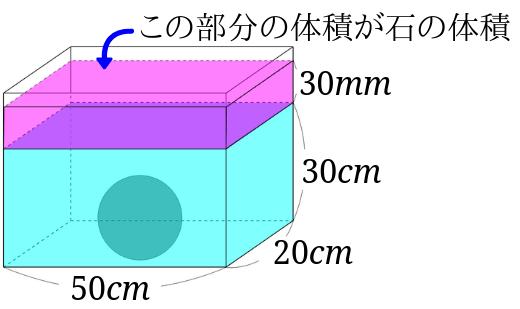 水槽の水位が上昇した部分が石の体積