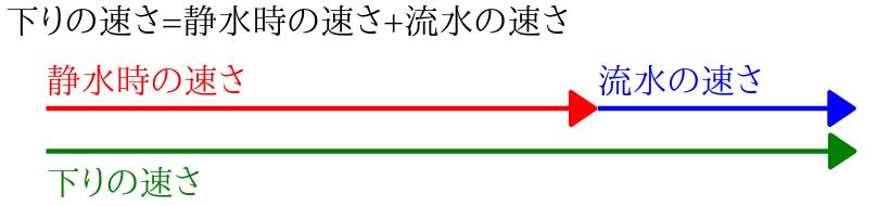 下りの速さ=静水時の速さ+流水の速さ