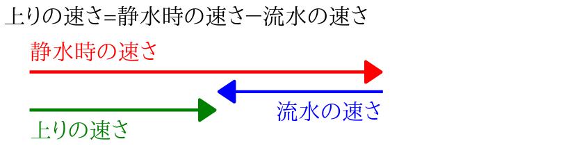 上りの速さ=静水時の速さ-流水の速さ